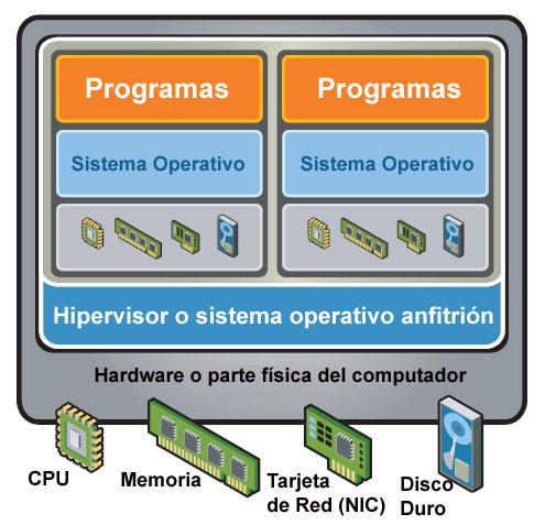 virtualizacion-diagrama