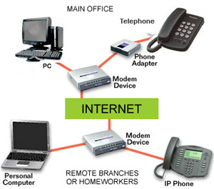 voip how it works diagram
